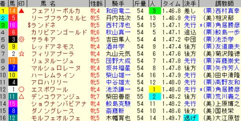 福島牝馬S2020 レース結果全着順