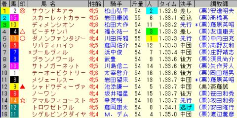 阪神牝馬S2020 レース結果全着順