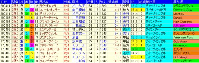 阪神牝馬S2021 過去5年成績データ表