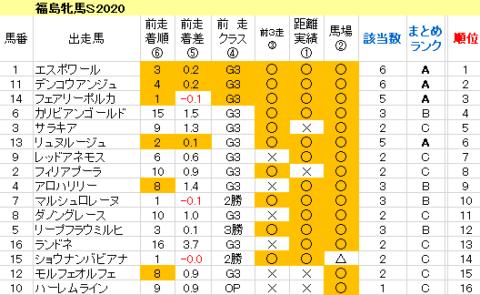 福島牝馬S2020 傾向まとめ表