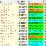 ダービー卿CT2020 枠順確定ラップギア適性値