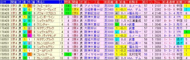 天皇賞春2020 過去5年前走データ表