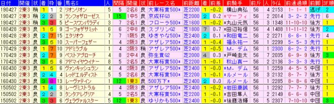 青葉賞2020 過去5年前走データ表