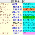 大阪杯2020 枠順確定ラップギア適性値