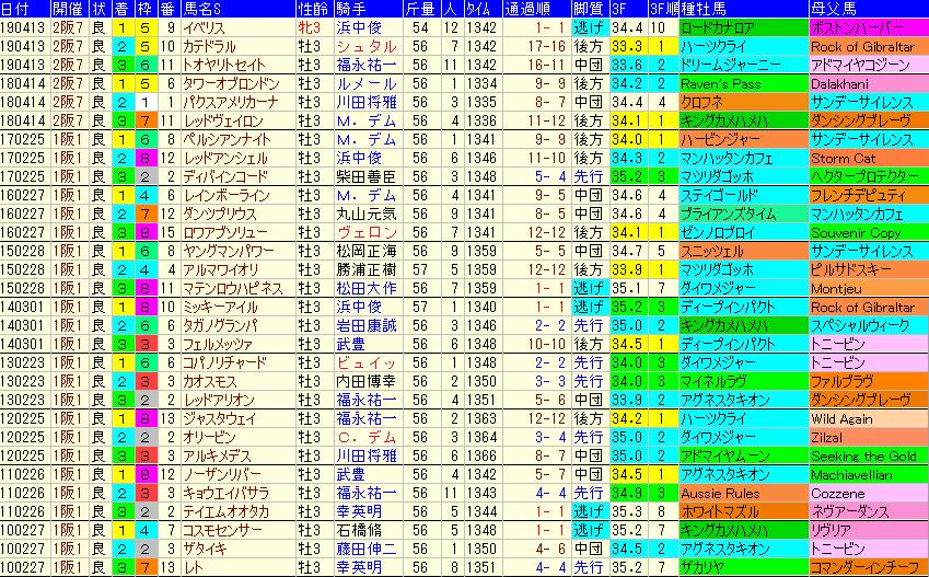 アーリントンC2020 過去10年成績データ表