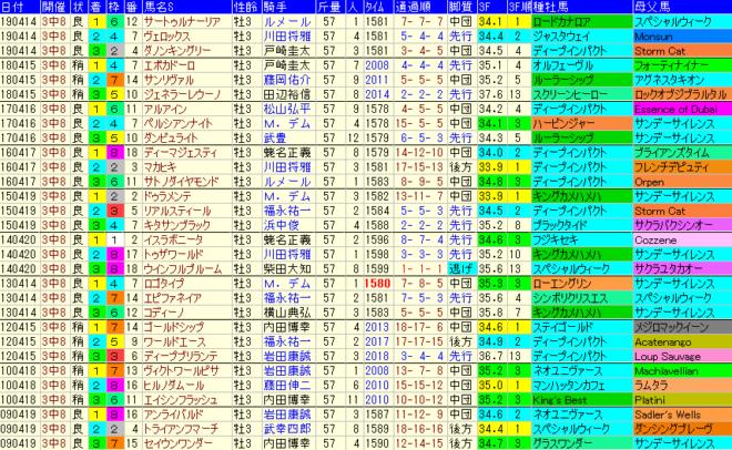 皐月賞2020 過去10年成績データ表