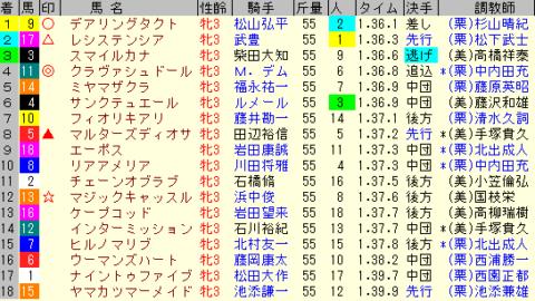 桜花賞2020 レース結果全着順