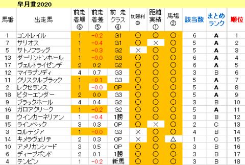 皐月賞2020 傾向まとめ表