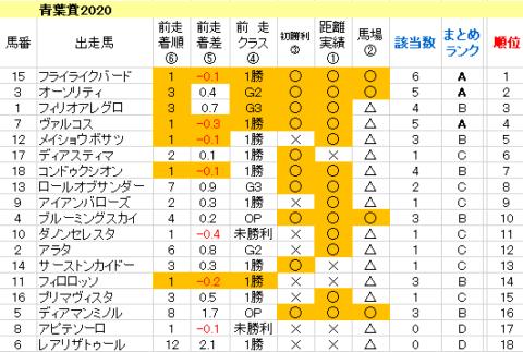 青葉賞2020 傾向まとめ表