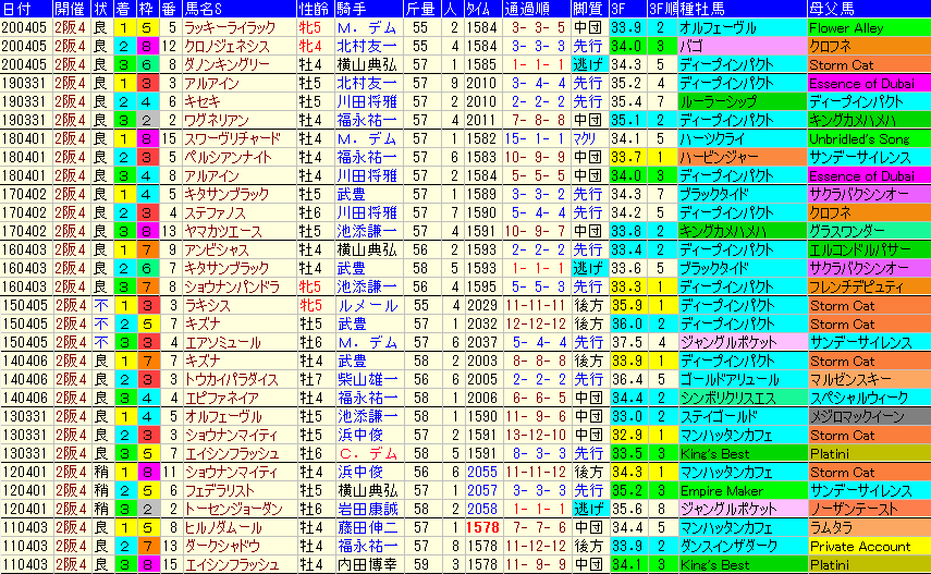 大阪杯2021 過去10年成績データ表