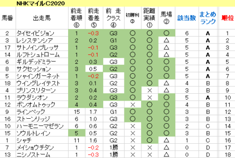 NHKマイルC2020 傾向まとめ表