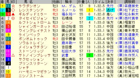 NHKマイルC2020 レース結果全着順