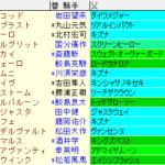 葵S2020 枠順確定ラップギア適性値