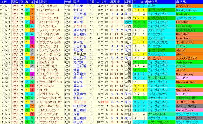 京都新聞杯2021 過去10年成績データ表