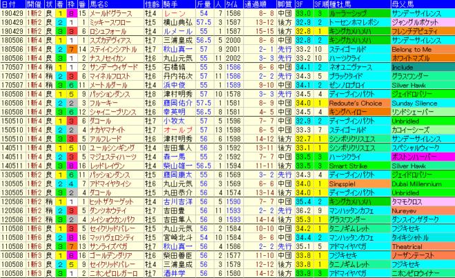 新潟大賞典2020 過去10年成績データ表