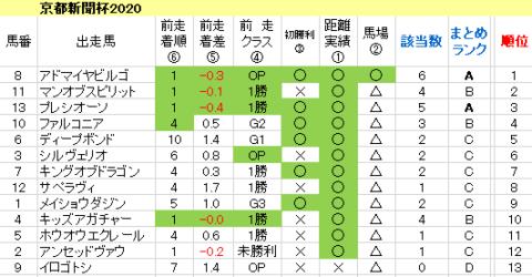 京都新聞杯2020 傾向まとめ表