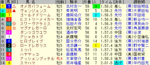 平安S2020 レース結果全着順