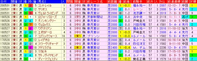 日本ダービー2021 過去5年前走データ表