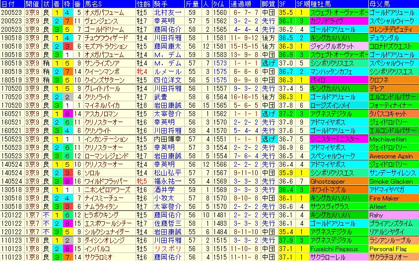 平安S2021 過去10年成績データ表