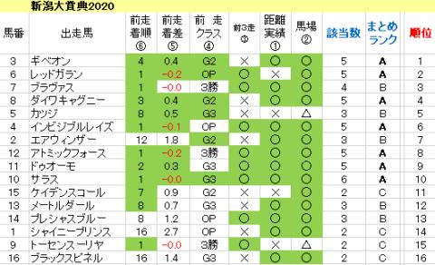 新潟大賞典2020 傾向まとめ表