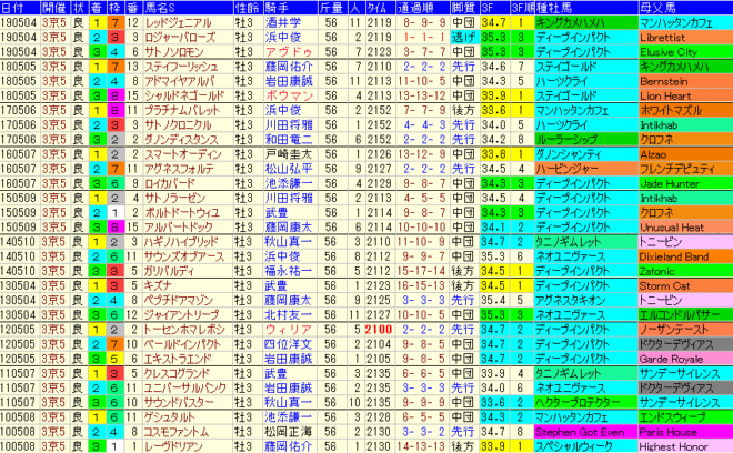 京都新聞杯2020 過去10年成績データ表
