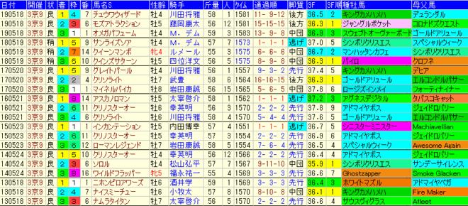 平安S2020 過去7年成績データ表