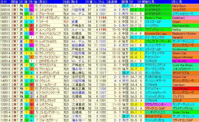 京王杯SC2021 過去10年成績データ表