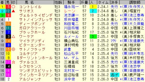 日本ダービー2020 レース結果全着順