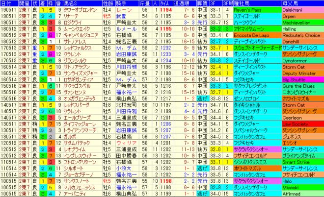 京王杯SC2020 過去10年成績データ表