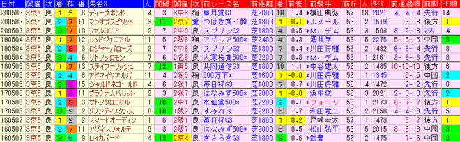 京都新聞杯2021 過去5年前走データ表