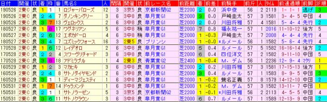 日本ダービー2020 過去5年前走データ表