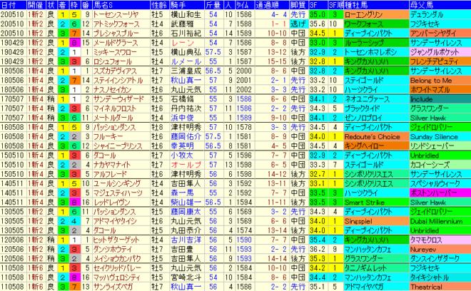 新潟大賞典2021 過去10年成績データ表