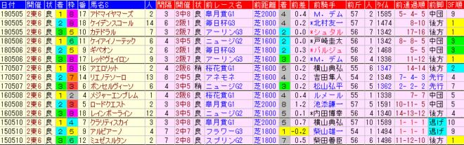 NHKマイルC2020 過去5年前走データ表