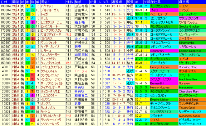 レパードS2020 過去10年成績データ表