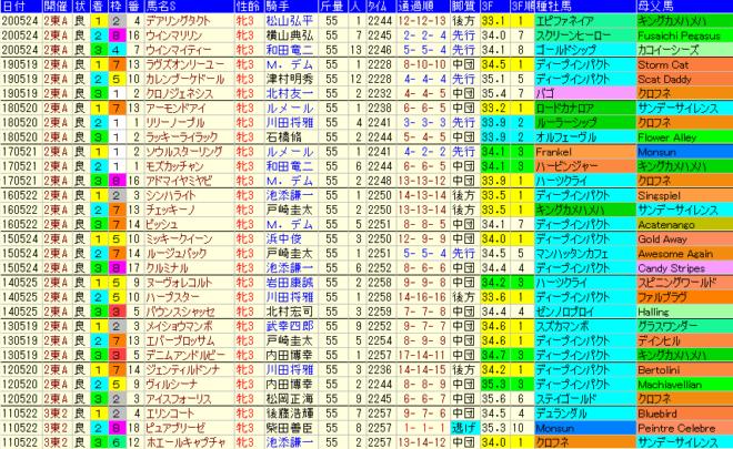 オークス2021 過去10年成績データ表