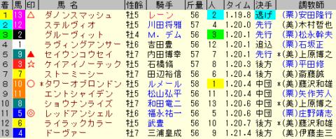 京王杯SC2020 レース結果全着順