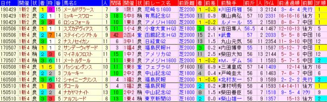 新潟大賞典2020 過去5年前走データ表