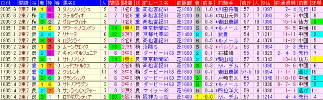 京王杯SC2021 過去5年前走データ表