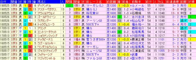葵S2020 過去5年前走データ表