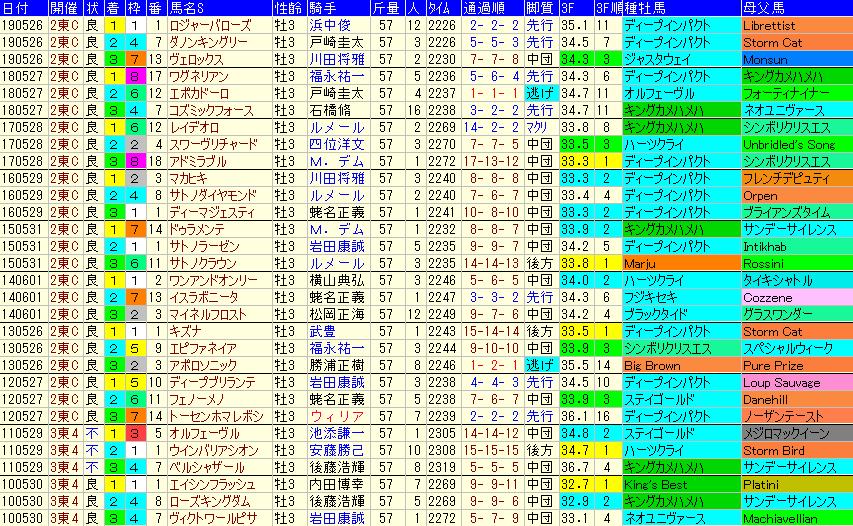 日本ダービー2020 過去10年成績データ表