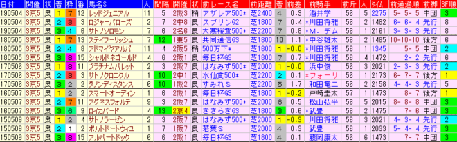 京都新聞杯2020 過去5年前走データ表