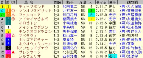 京都新聞杯2020 レース結果全着順