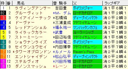 京王杯SC2020 枠順確定ラップギア適性値