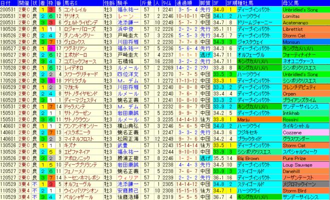日本ダービー2021 過去10年成績データ表