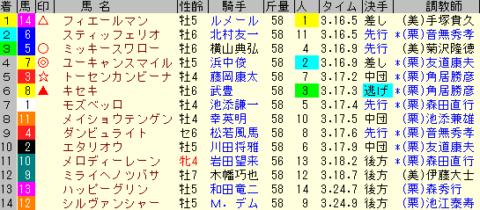 天皇賞春2020 レース結果全着順