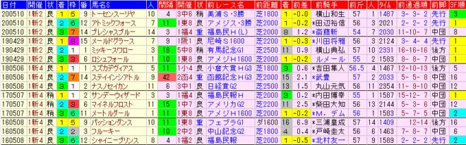 新潟大賞典2021 過去5年前走データ表