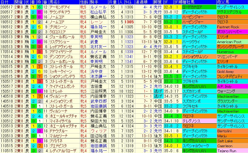 ヴィクトリアマイル2021 過去10年成績データ表