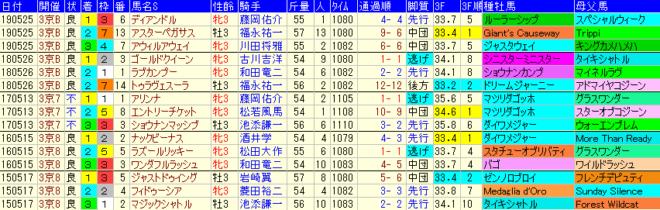 葵S2020 過去5年成績データ表