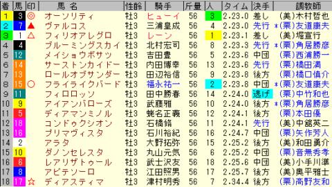 青葉賞2020 レース結果全着順