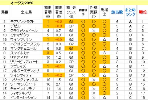 オークス2020 傾向まとめ表